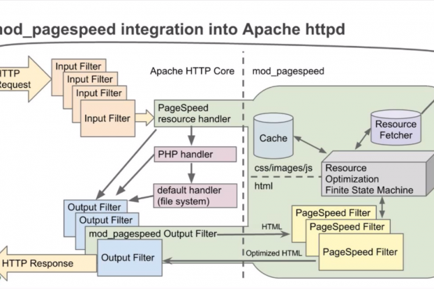 This illustrates how mod_pagespeed works using filters for input and output from the apache kernel