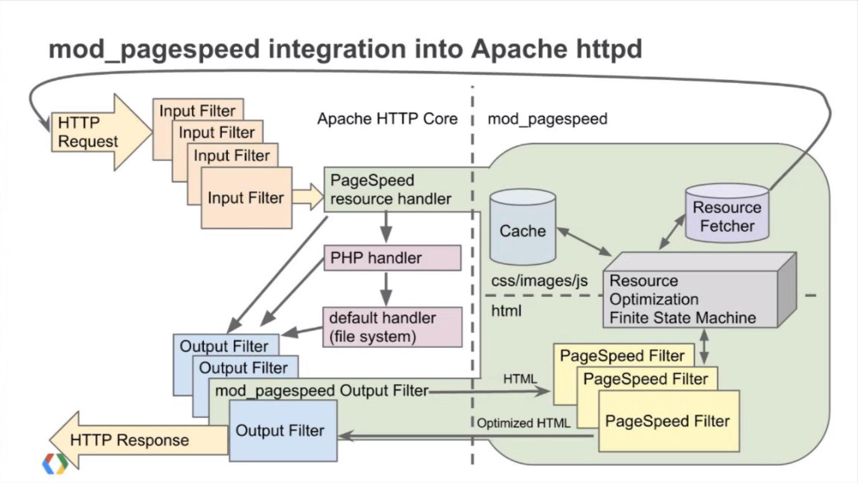 Need for speed: mod_pagespeed an Apache module for faster websites